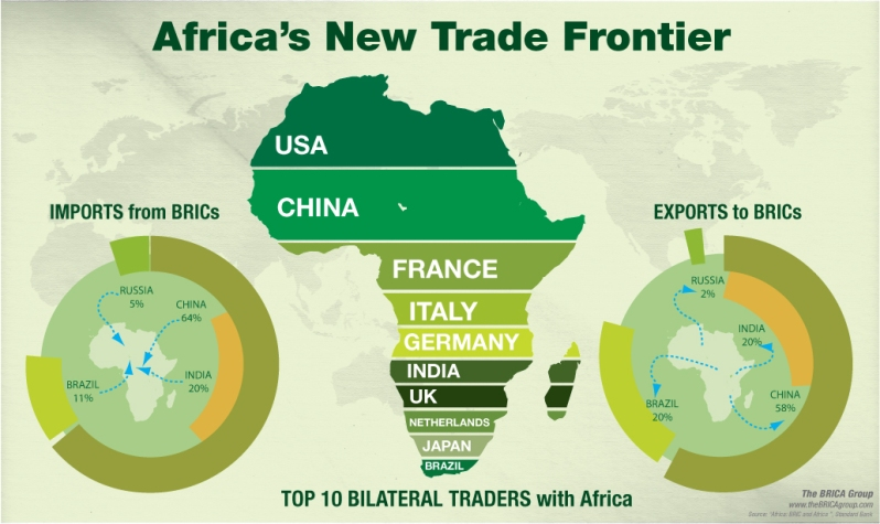 Africa's New Trade Frontier