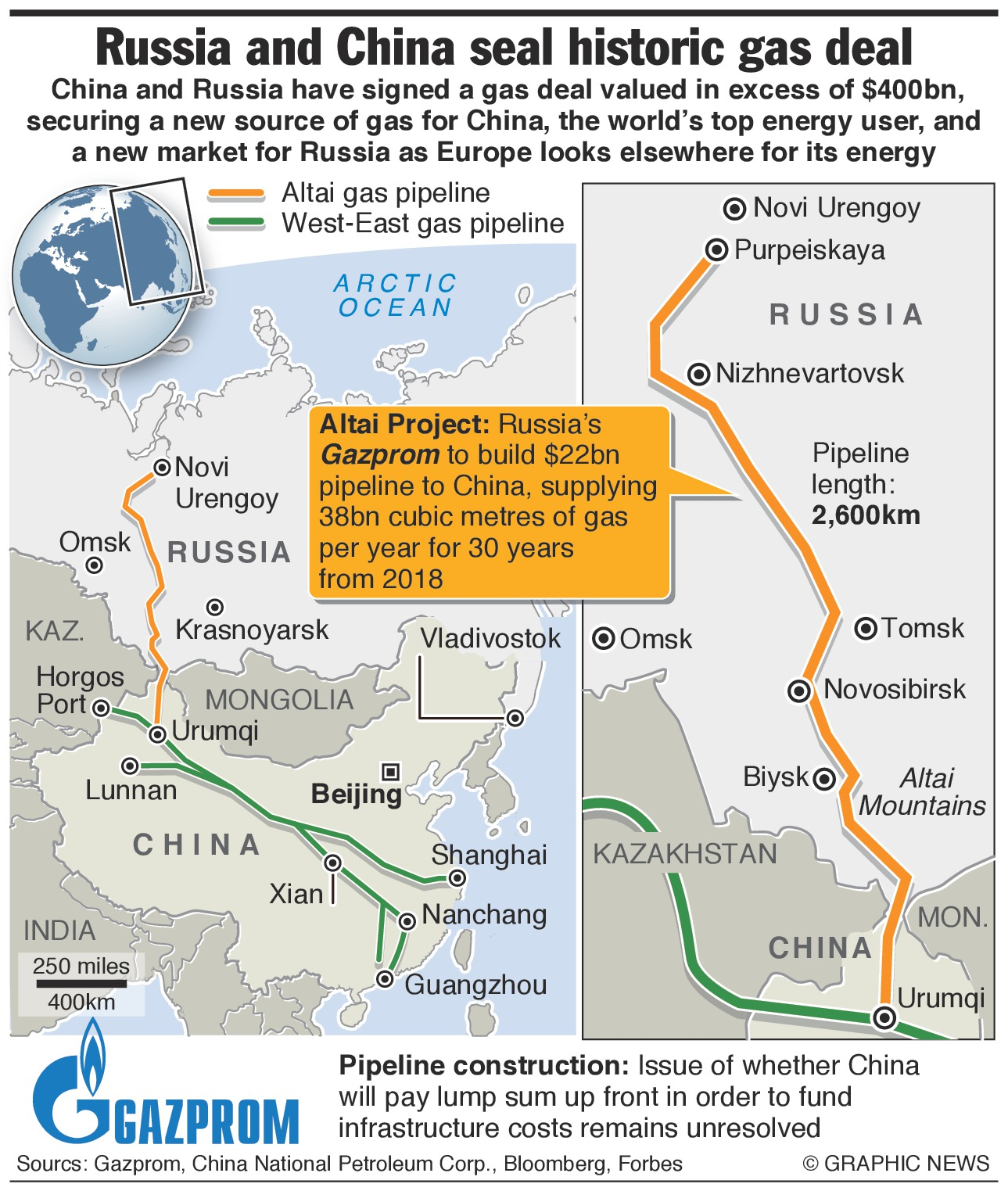 China And Russia Recently Agreed A Ground Breaking New Natural Gas Pipeline Deal Worth Around Us 400 Billion Although Significantly It Will Be Paid For In