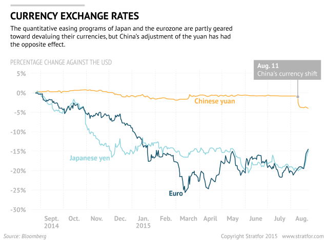 Forex exchange rates in china