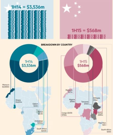 FDI China to Africa