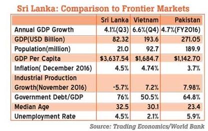 unemployment in sri lanka